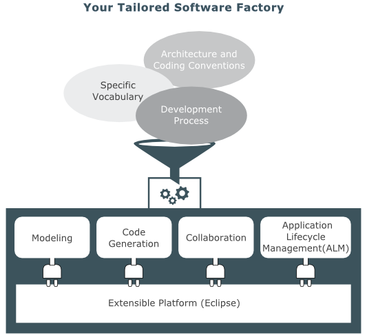Our vision: custom software factory